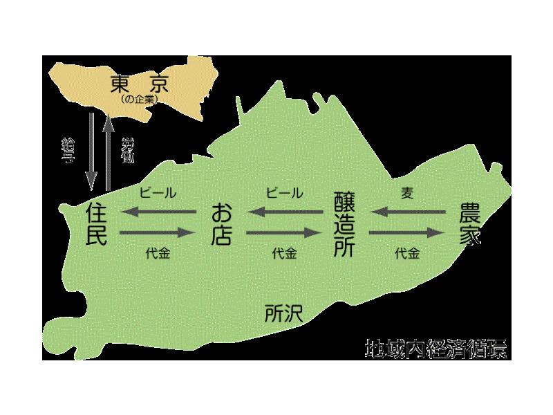 地域内経済循環